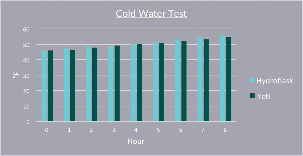 Hydro Flask vs YETI Cold Water Test Chart