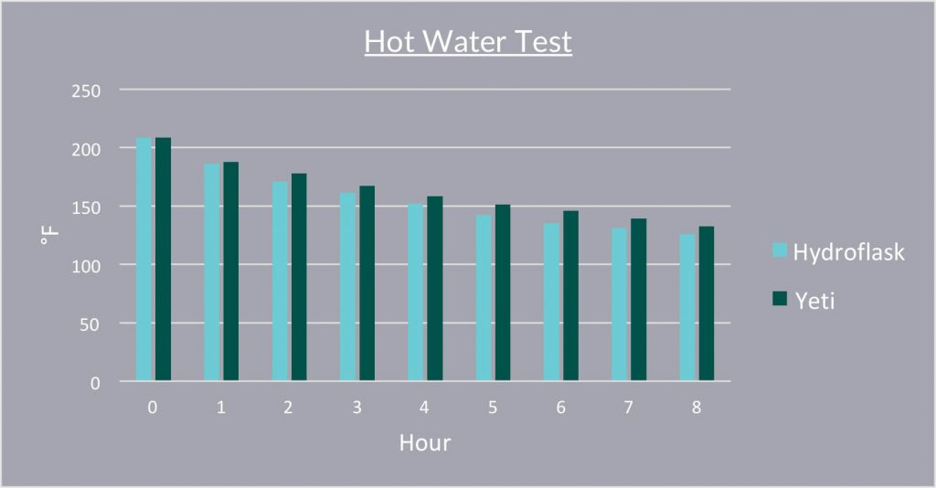Hydro Flask vs YETI Hot Water Test Chart