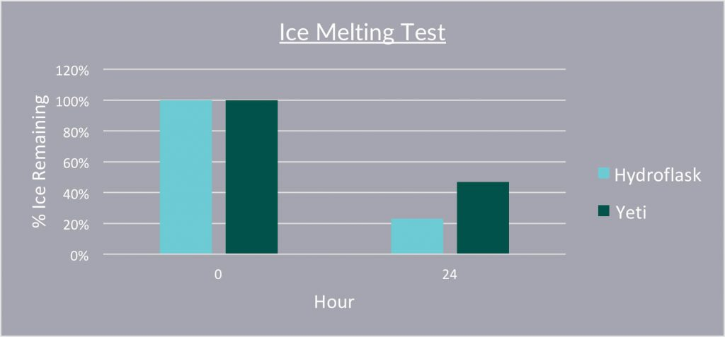 Hydro Flask vs YETI Ice Melting Test Chart