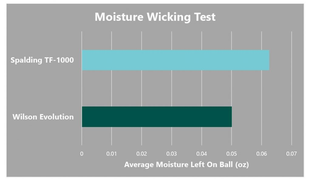 Evolution vs TF1000 Moisture Wicking Test Graph
