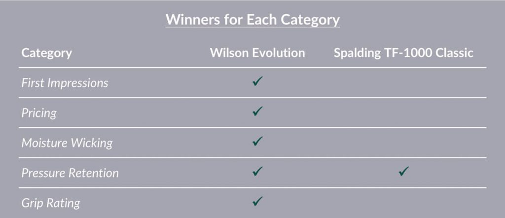 Evolution vs TF1000 Comparison Table