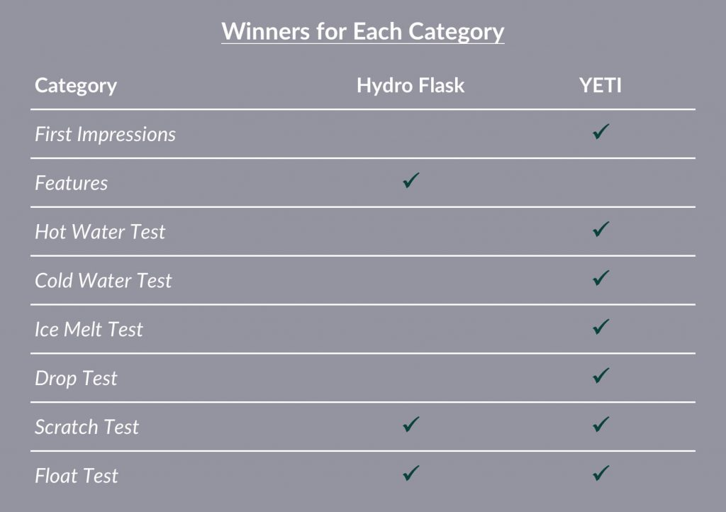 Hydro Flask vs YETI Overall Comparison Chart