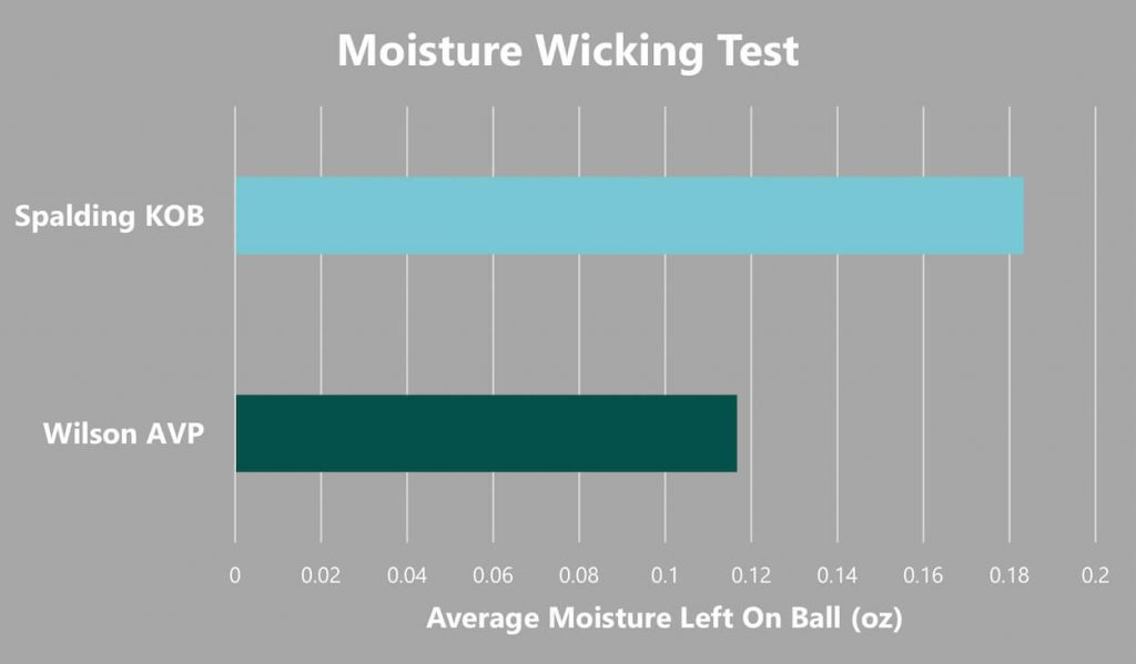 Volleyball moisture wicking graph