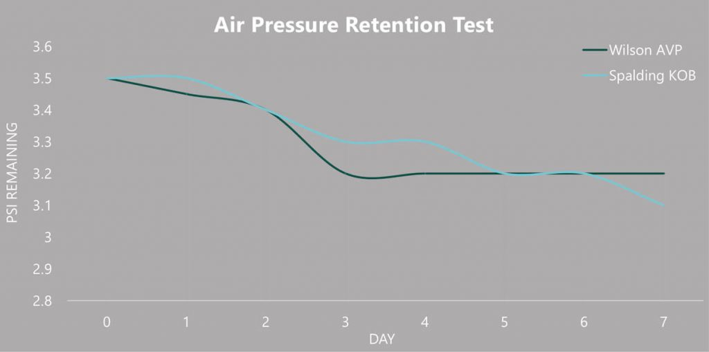 Volleyball Air pressure retention graph