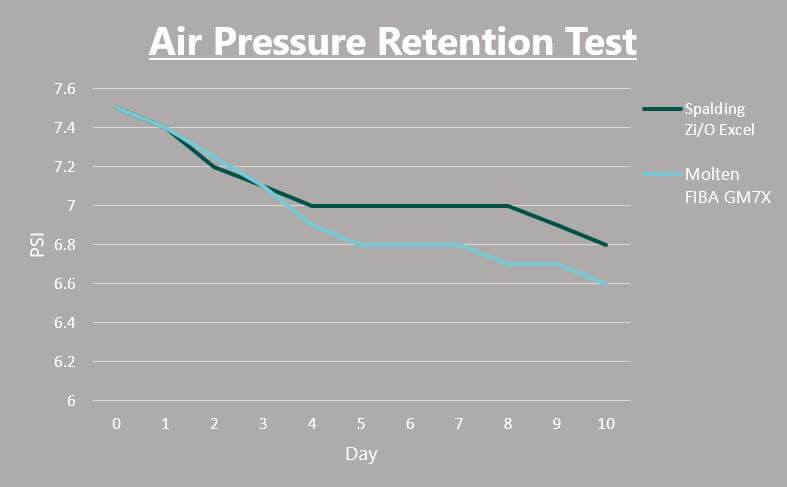 outdoor basketball air pressure retention