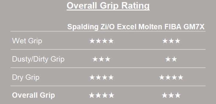 Outdoor Basketball Grip Rating