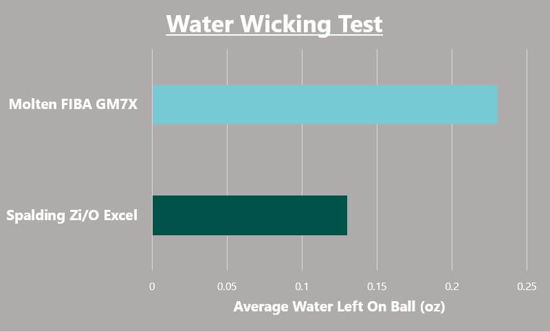 outdoor basketball water wicking graph