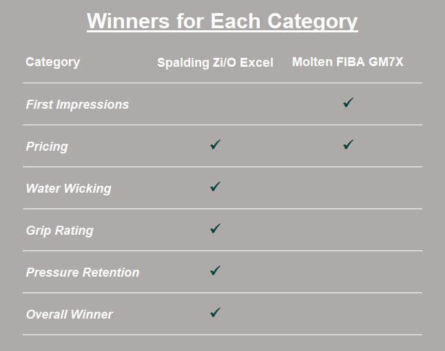 outdoor basketball winners for each category
