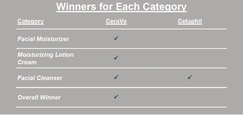 CeraVe vs Cetaphil Winners Table